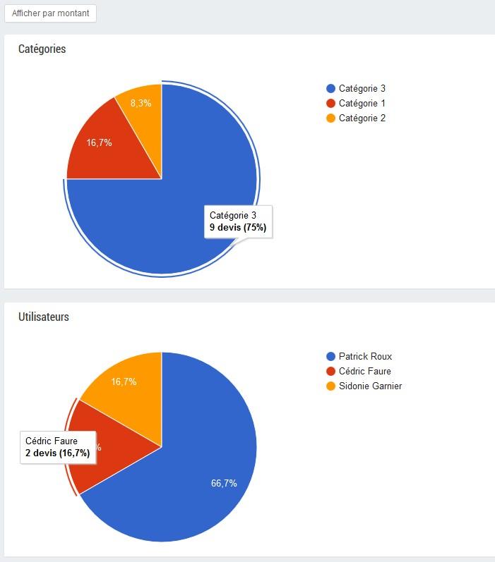 Graph devis montant