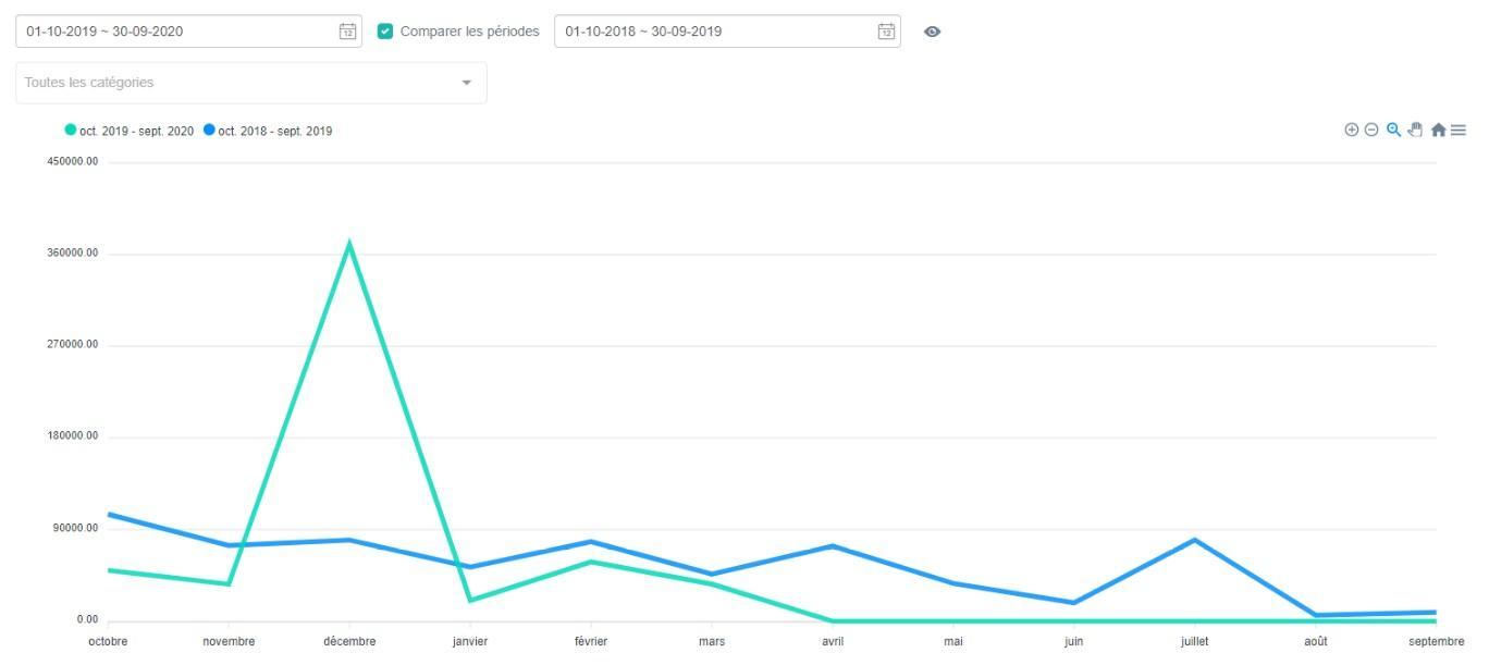 Stats devis graph