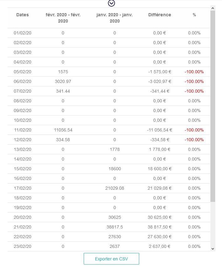 Tableau comparaison stats